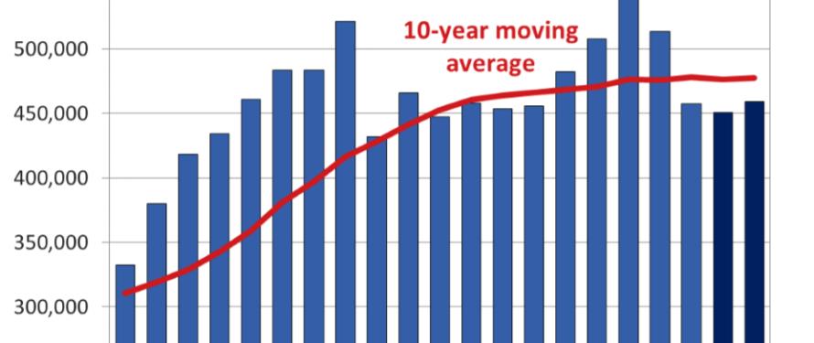 CREA Updates and Extends Resale Housing Market Forecast