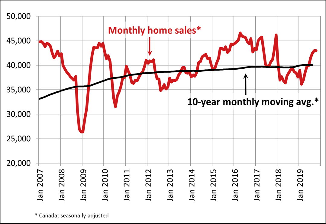 Canadian home sales hold steady in October